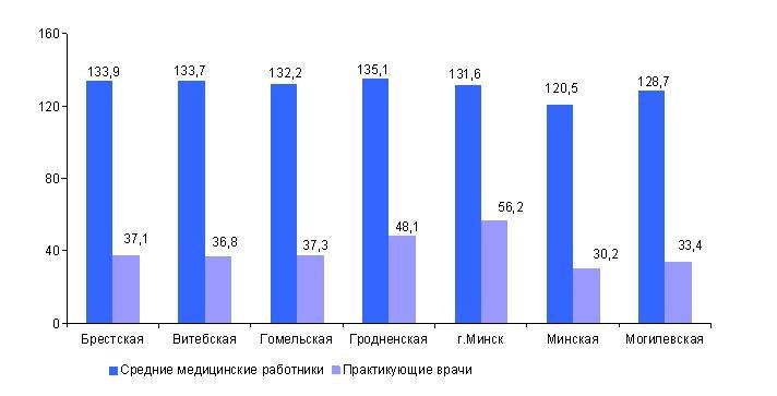 Здравоохранение Республики Беларусь Расходы на здравоохранение в 2015 году запланированы в размере 4 15% от ВВП